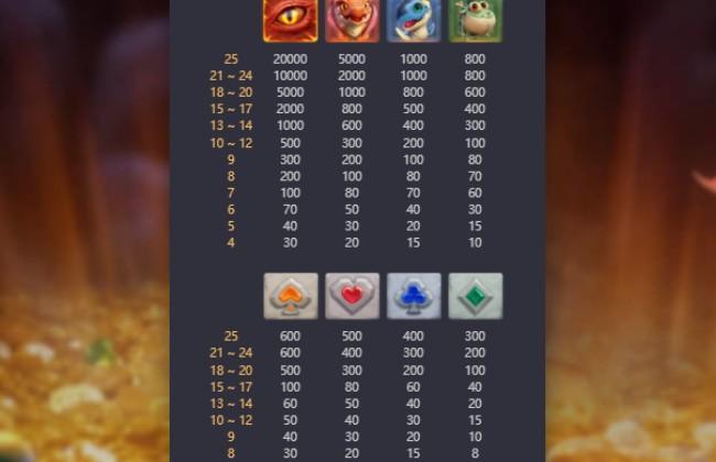 Bảng trả thưởng chi tiết Dragon Hatch
