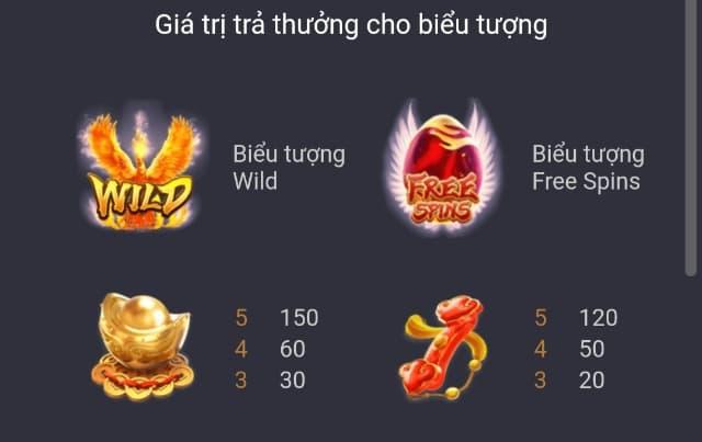 Bảng trả thưởng trong game Rise