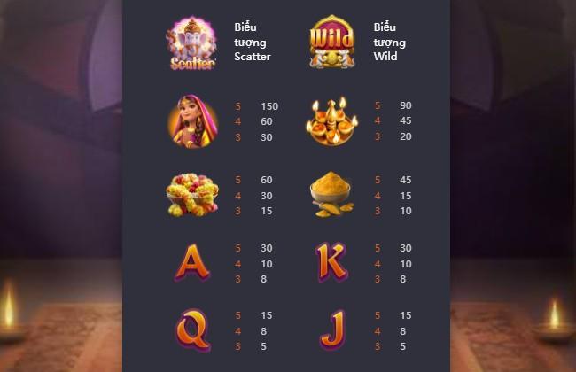 Bảng giá trị trả thưởng Ganesha Gold